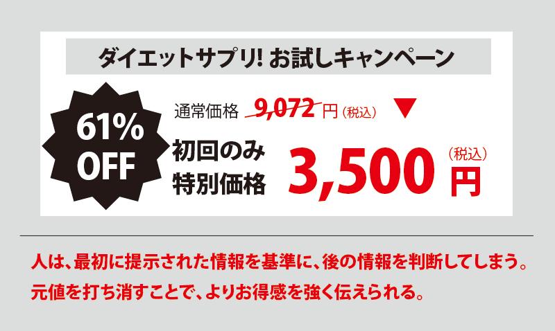 ダイエットサプリ! お試しキャンペーン 61%OFF 通常価格9,072円 初回のみ特別価格 3,500円(税込み) 人は、最初に提示された情報を基準に、後の情報を判断してしまう。元値を打ち消すことで、よりお得感を強く伝えられる。