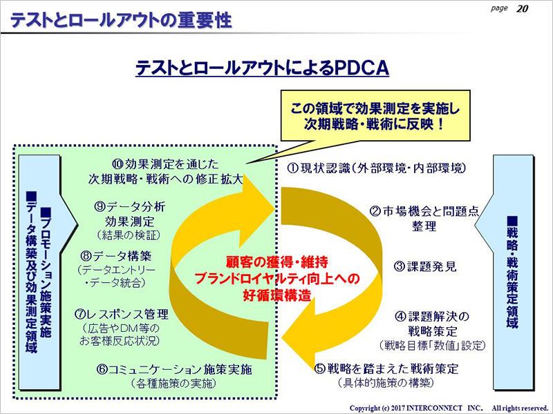 テストとロールアウトによるPDCA