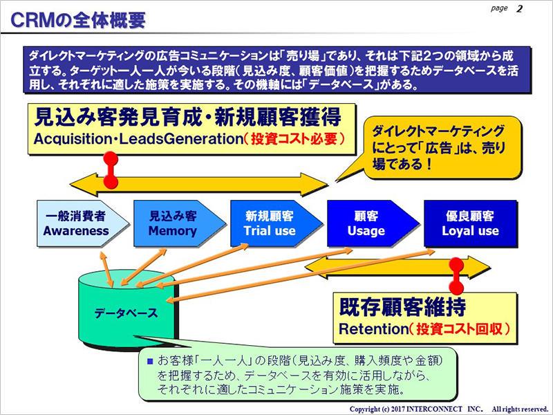 CRMの全体概要図です。