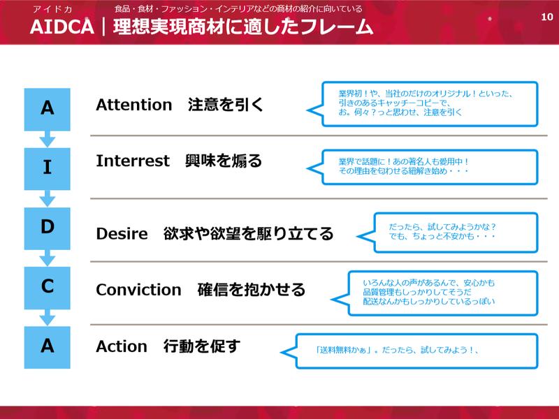 Attention 注意を引く。Interrest 興味を煽る。Desire 欲求や欲望を駆り立てる。Conviction 確信を抱かせる。Action 行動を促す。