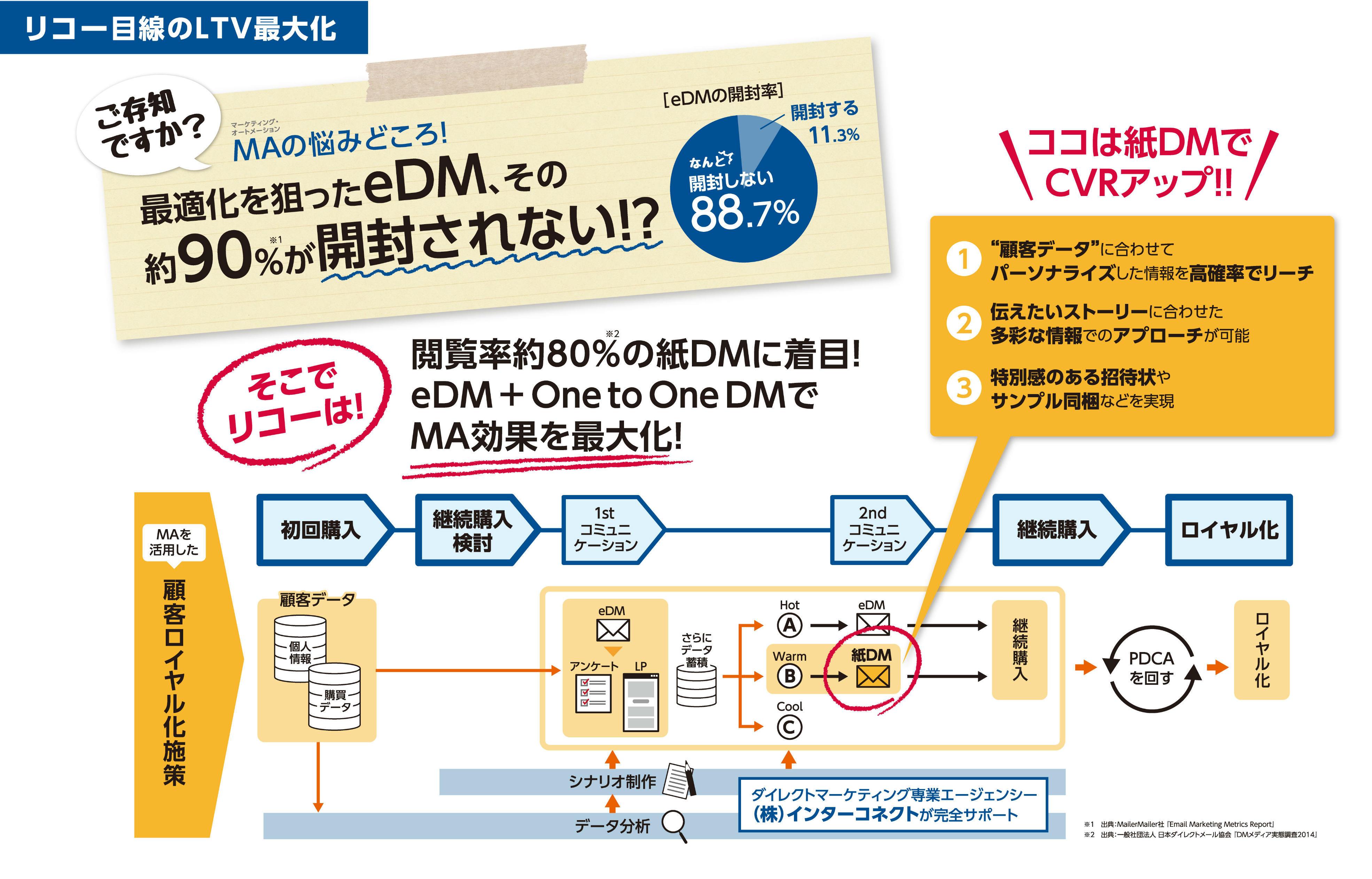 リコー目線のLTV最大化.jpg