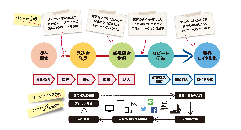 リコーのサービスフローチャート.jpg