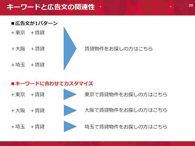 キーワードと広告文の関連性。広告文が1パターンの場合は、「+東京 +賃貸」「+大阪 +賃貸」「+埼玉 +賃貸」に対して「賃貸物件をお探しの方はこちら」など。キーワードに合わせてカスタマイズするとは、「+東京 +賃貸」には「東京で賃貸物件をお探しの方はこちら」、「+大阪 +賃貸」には「大阪で賃貸物件をお探しの方はこちら」、「+埼玉 +賃貸」には「埼玉で賃貸物件をお探しの方はこちら」など。