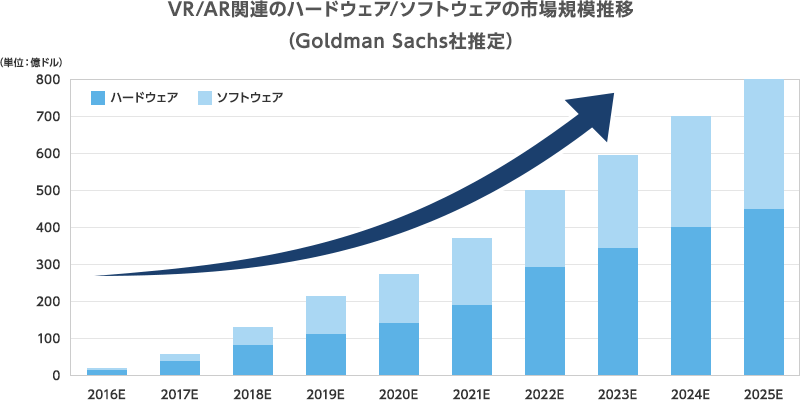 VR/AR関連の市場は、2025年までに急成長