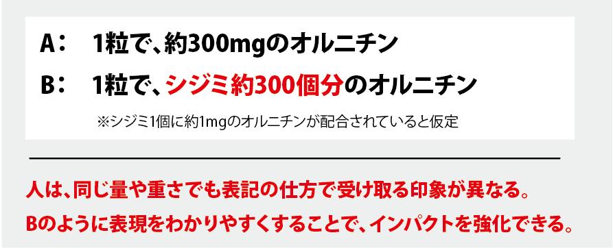 A:1粒で、約300mgのオルニチン。B:1粒で、シジミ約300個分のオルニチン。※シジミ1個に約1mgのオルニチンが配合されていると仮定。人は同じ量や重さでも表記の仕方で受け取る印象が異なる。Bのように表現をわかりやすくすることで、インパクトを強化できる。