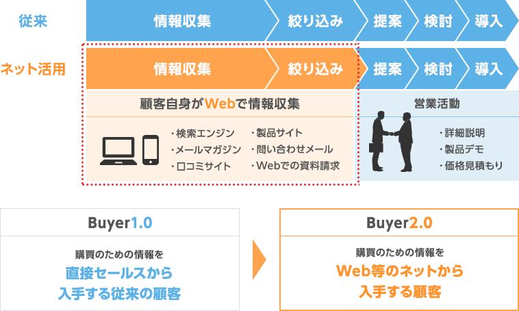 デジタルマーケティングの背景