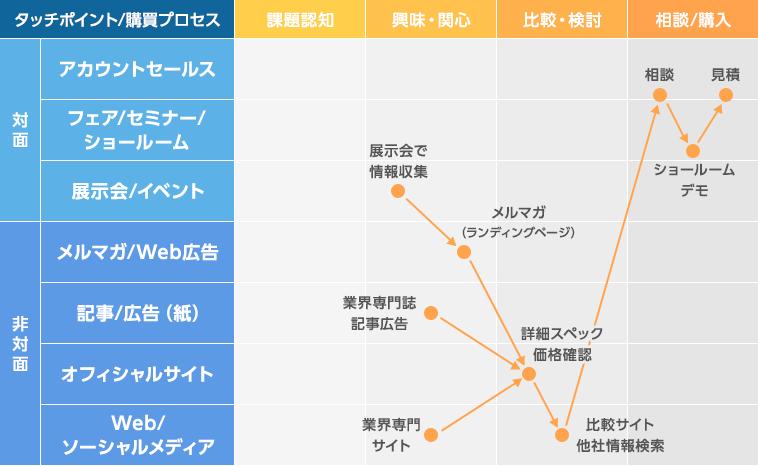 購買プロセスにおける個客行動パターン