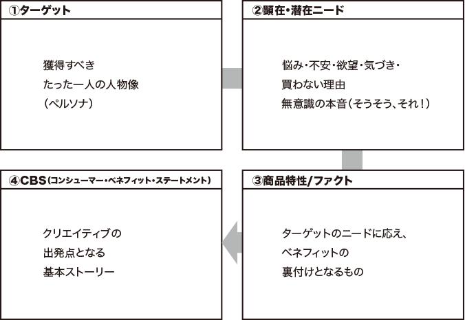 4ステップでクリエイティブのコアメッセージが規定できます。CBSフレームワーク(簡易版)