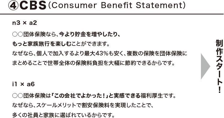 STEP4: コンシューマー・ベネフィット・ステートメントの規定 ニードと特性からCBSを導く