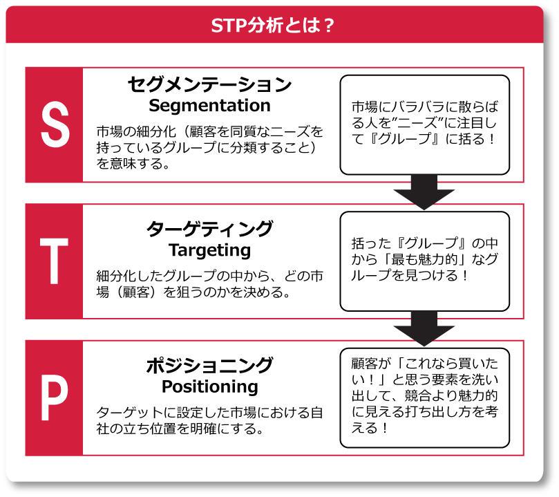stp分析とは