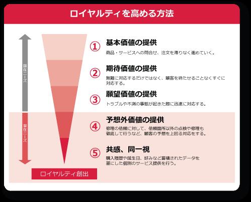 修正ロイヤルティ図表2.png