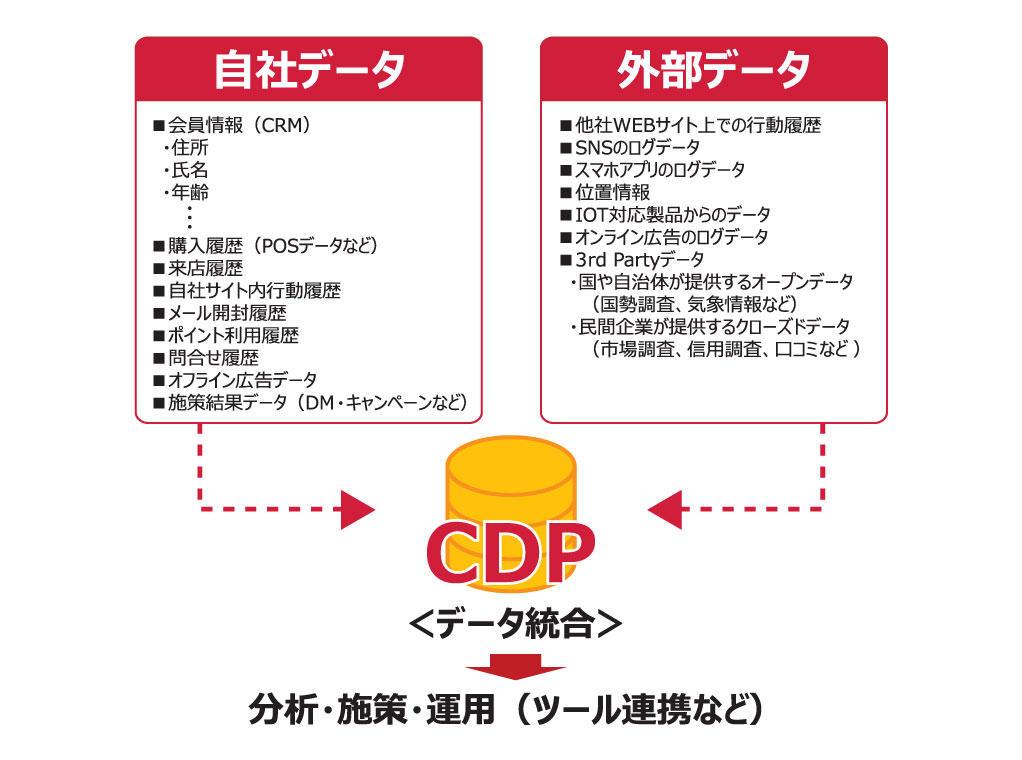 CDPとは