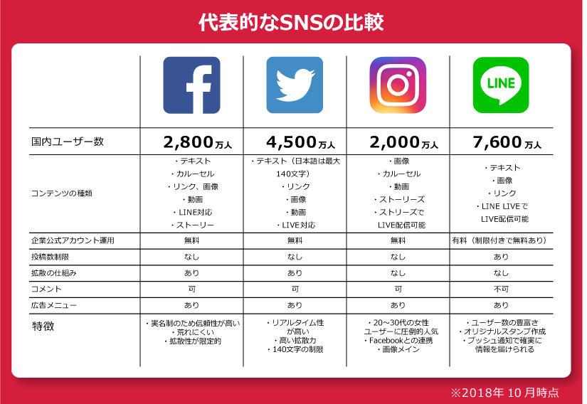 代表的なSNSの比較