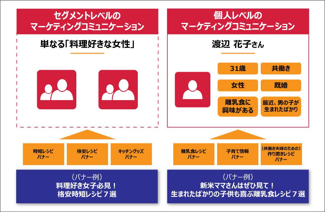 CDPとDMPによるコミュニケーションの違い