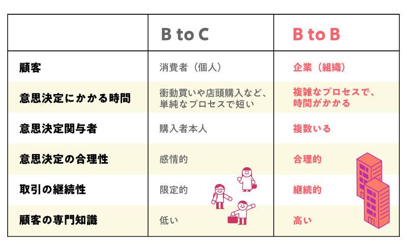 BtoBマーケティングとBtoCマーケティングの比較