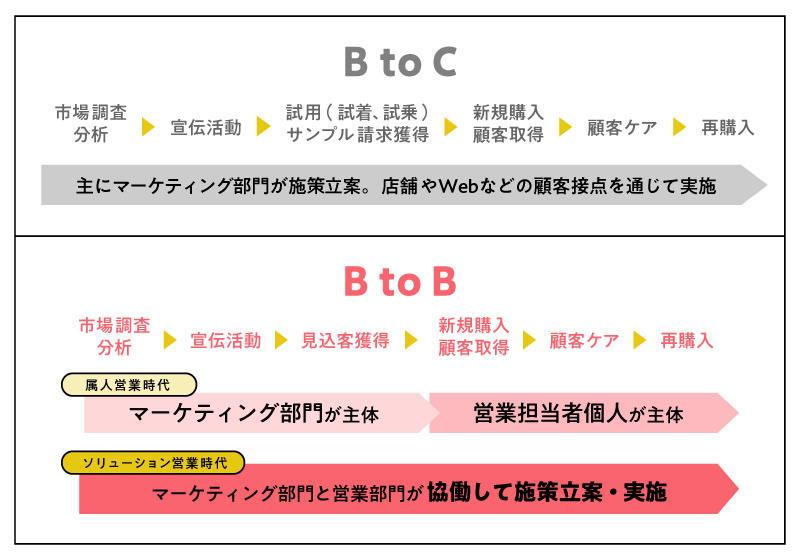 BtoB/BtoCマーケティングのプロセス