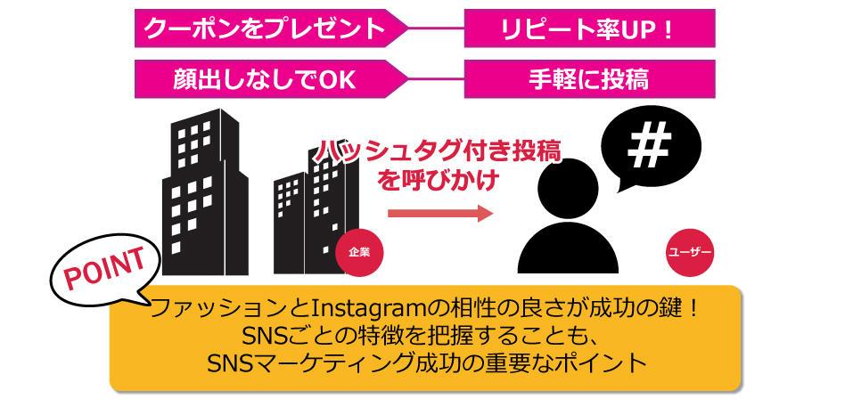 Instagram成功ポイント