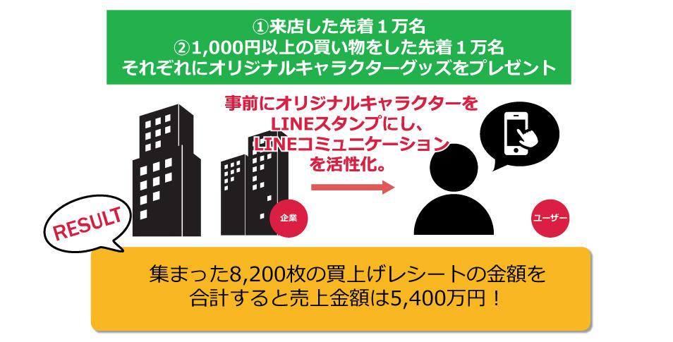 LINE成功ポイント