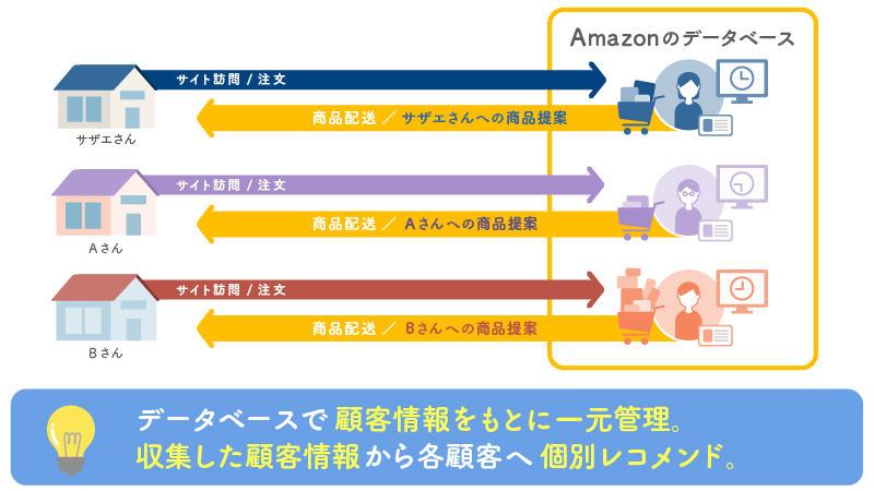 Amazonの顧客管理システム