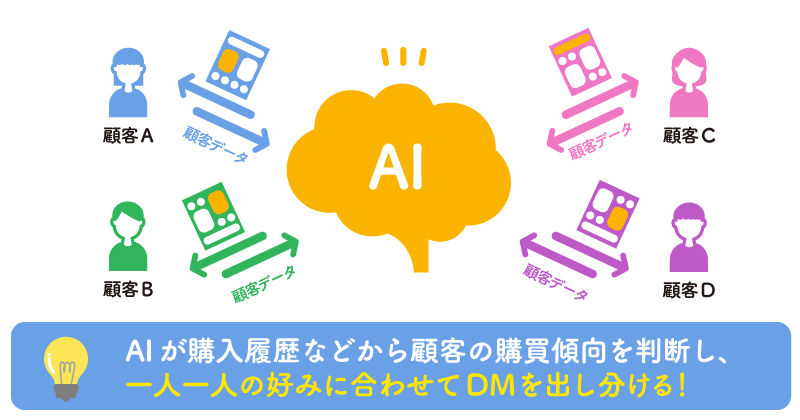 AIが購入履歴などから顧客の購買傾向を判断し、一人一人の好みに合わせてDMを出し分ける!