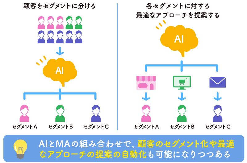 AIとMAの組み合わせで、顧客のセグメント化や最適なアプローチの提案の自動化も可能になりつつある