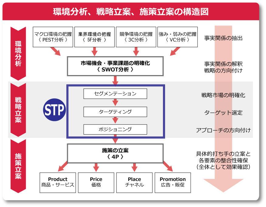環境分析、戦略立案、施策立案の構造図