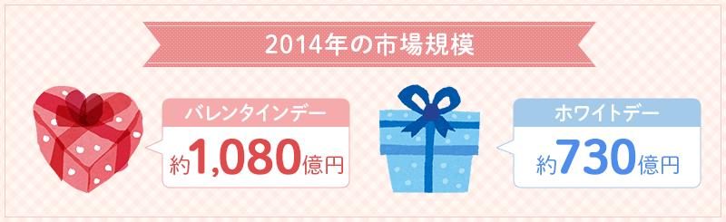 2014年の市場規模、バレンタインデー約1,080億円、ホワイトデー約730億円。