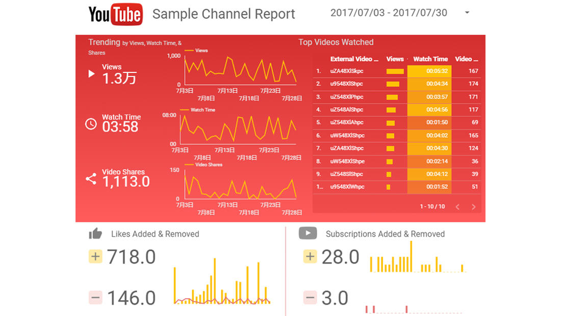 Google Data Studio YouTubeレポート