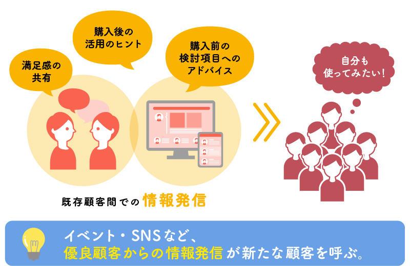 顧客間の情報発信のイメージ