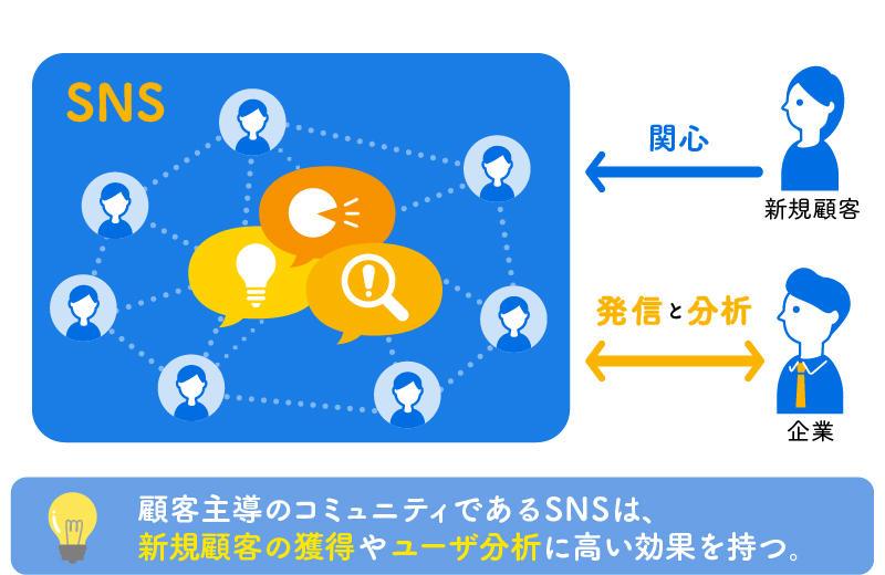 SNSの関係性のイメージ