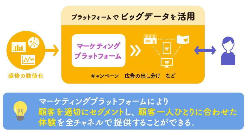 マーケティングプラットフォームの活用のイメージ